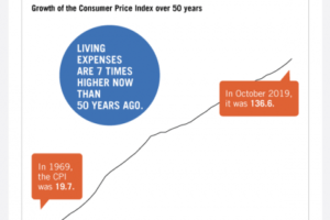 Ask The Expert: What is inflation?