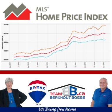Predicting Your Home's Value with MLS Home Price Index Tool