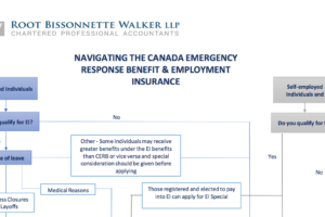Ask The Expert: Navigating the Canada Emergency Response Benefit and Employment Insurance