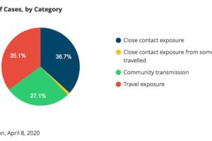 Public Health enhances data reporting on COVID-19 website