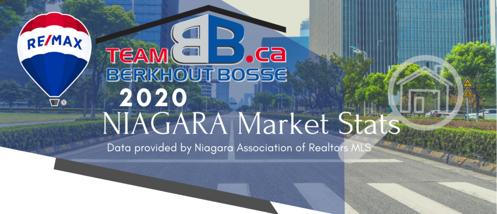 Niagara Market Report: 2020 Year In Review