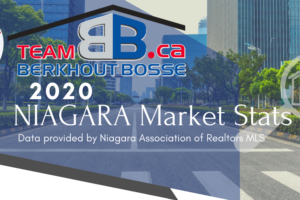 Niagara Market Report: 2020 Year In Review